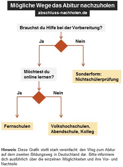 Möglichkeiten das Abitur nachzuholen in Deutschland